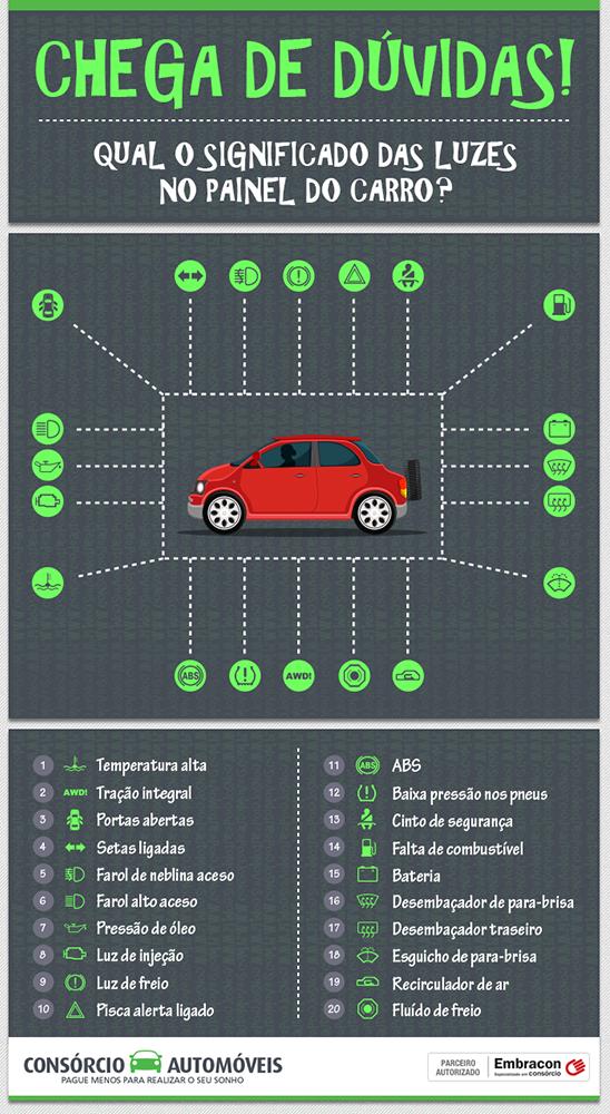 Você sabe a função de cada luz no painel do seu carro?